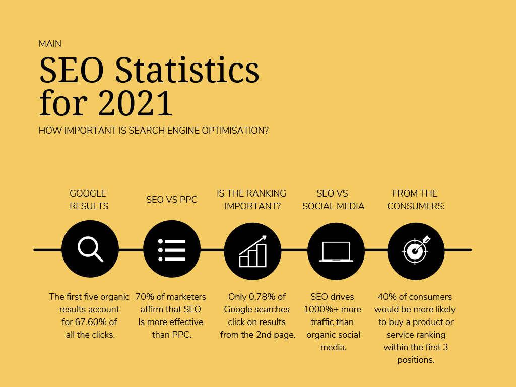 SEO Statistics 2021